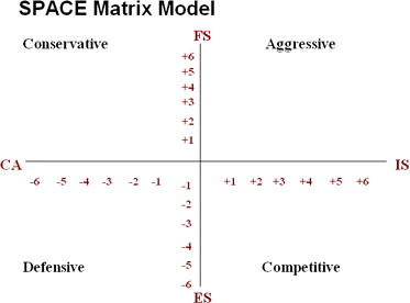 Mcdonalds space matrix - Homework Example - yytermpaperrixi
